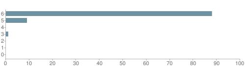 Chart?cht=bhs&chs=500x140&chbh=10&chco=6f92a3&chxt=x,y&chd=t:88,9,0,1,0,0,0&chm=t+88%,333333,0,0,10|t+9%,333333,0,1,10|t+0%,333333,0,2,10|t+1%,333333,0,3,10|t+0%,333333,0,4,10|t+0%,333333,0,5,10|t+0%,333333,0,6,10&chxl=1:|other|indian|hawaiian|asian|hispanic|black|white